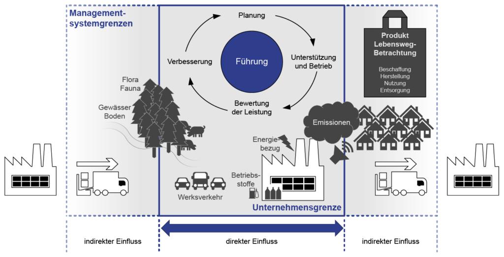 Umweltmanagementsystem
