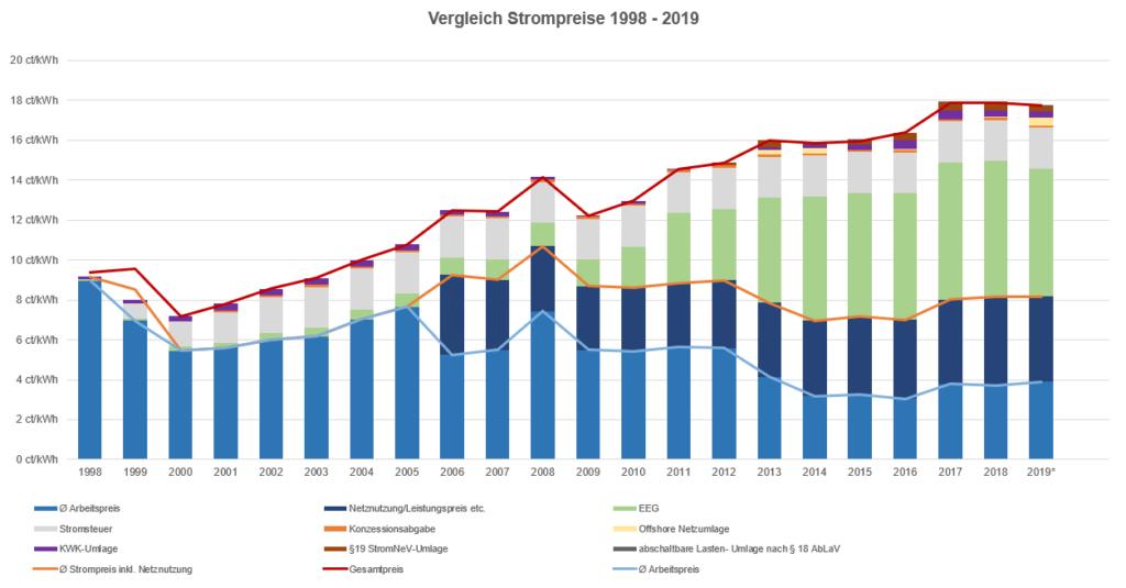 VIA Strom- und Gas-Einkauf-Ring - Vergleich Strompreise 1998-2019