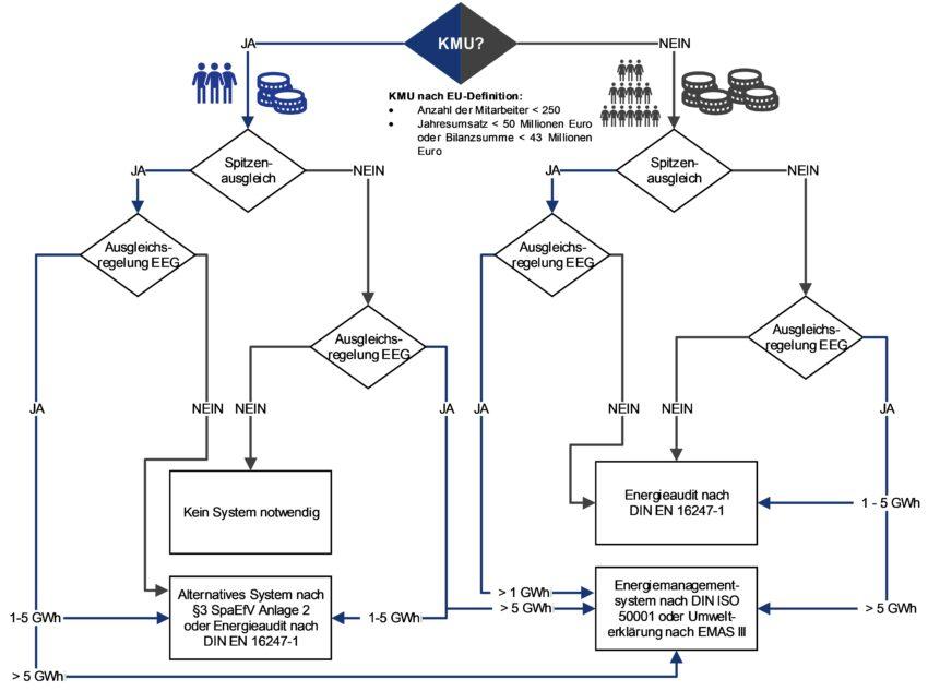 Entscheidungspfad Energiemanagementsysteme