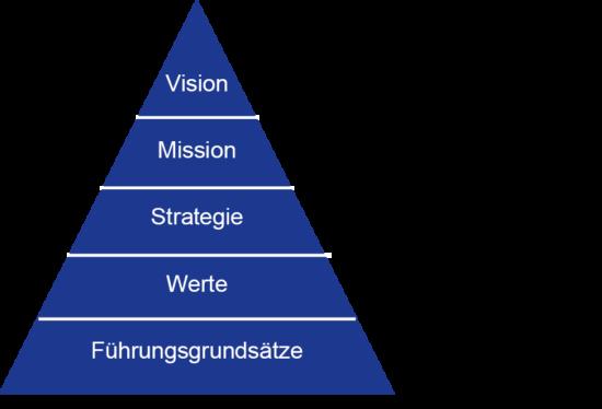 Strategieentwicklung_Stragtegiepyramide