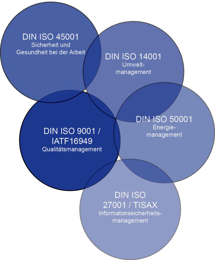 DIN ISO 45001-14001-50001-9001-16949-27001